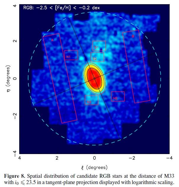 M33-stellare-Strukturen